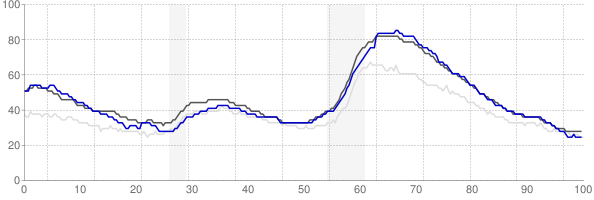 Vallejo, California monthly unemployment rate chart